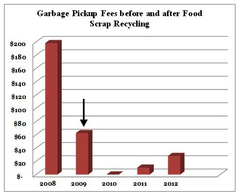 graph showing garbage fees before and after recycling food scrap with BSF