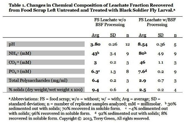 Table comparing leachate nutrients recovered from BSF processed and unprocessed food scrap waste